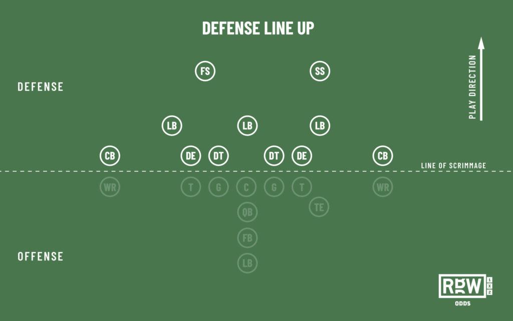 Defense line up