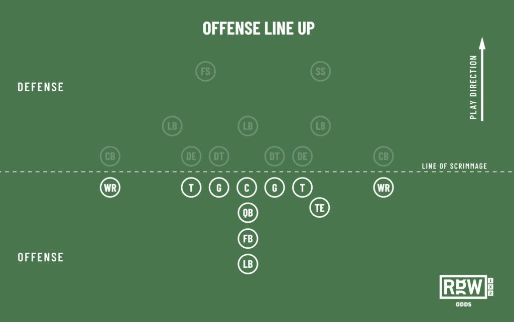 Offense line up